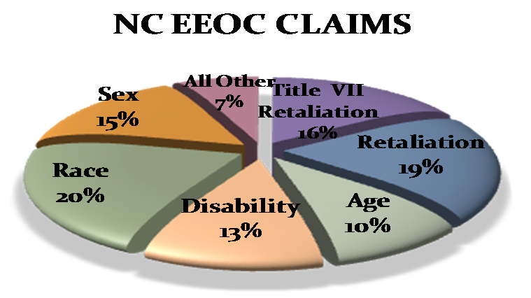 North Carolina EEOC Claims