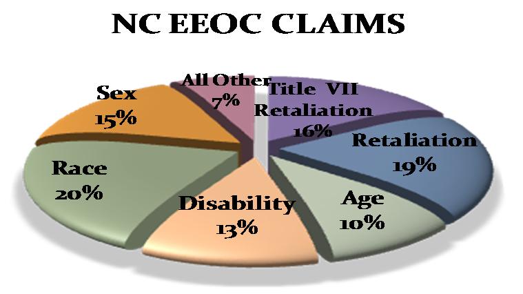 North Carolina EEOC Claims